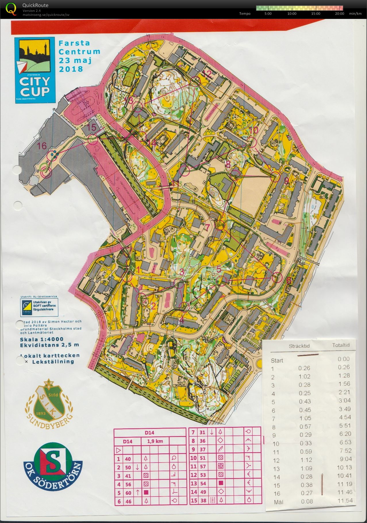 Stockholm City Cup #2 (2018-05-24)